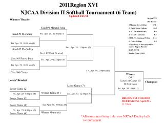 2011Region XVI  NJCAA Division II Softball Tournament (6 Team)  Updated 4/25/11