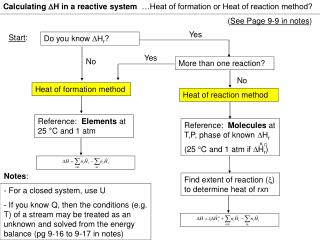 Heat of reaction method