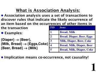 What is Association Analysis:
