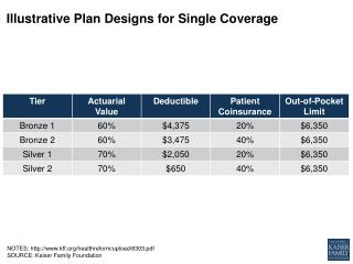 Illustrative Plan Designs for Single Coverage