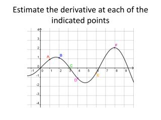 Estimate the derivative at each of the indicated points