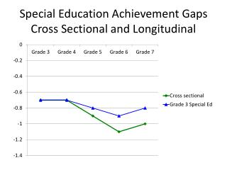 Special Education Achievement Gaps Cross Sectional and Longitudinal