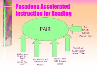 Pasadena Accelerated Instruction for Reading