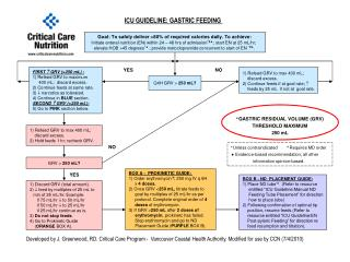 ICU GUIDELINE: GASTRIC FEEDING