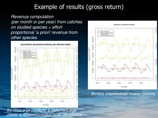 Example of results (gross return)