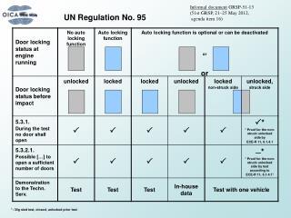 UN Regulation No. 95