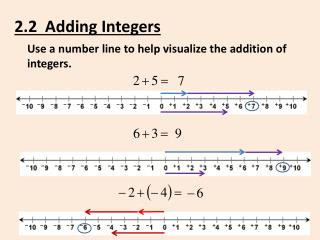 2.2  Adding Integers