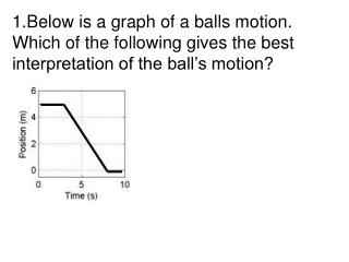 Below is a graph of a balls motion. Which of the following gives the best interpretation of the ball s motion