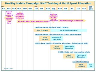 Healthy Habits Campaign Staff Training & Participant Education