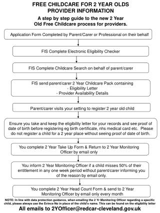 A step by step guide to the new 2 Year Old Free Childcare process for providers.