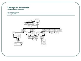 College of Education Oklahoma State University Organizational Chart January 1, 2003