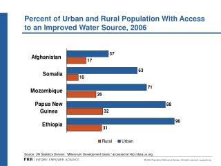 Percent of Urban and Rural Population With Access to an Improved Water Source, 2006
