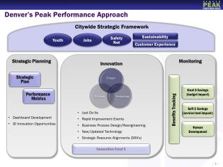 Denver's Peak Performance Approach
