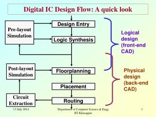 Digital IC Design Flow: A quick look