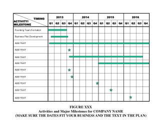 FIGURE XXX Activities and Major Milestones for COMPANY NAME (MAKE SURE THE DATES FIT YOUR BUSINESS AND THE TEXT IN THE P