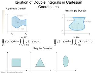 Iteration of Double Integrals in Cartesian Coordinates