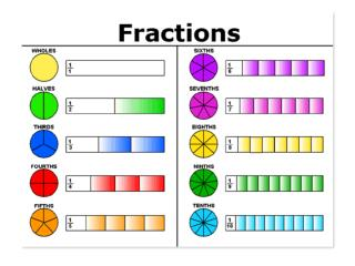 When do you use fractions?