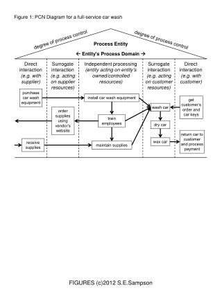Figure 1: PCN Diagram for a full-service car wash