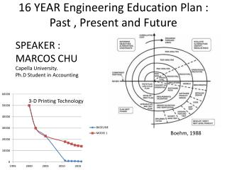 16 YEAR Engineering Education Plan : Past , Present and Future