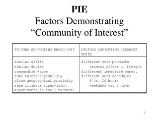 "PIE Factors Demonstrating ""Community of Interest"""