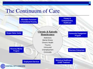 The Continuum of Care