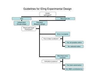 Guidelines for IDing Experimental Design