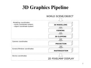 3D Graphics Pipeline
