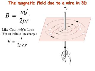The magnetic field due to a wire in 3D
