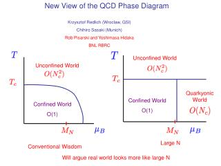 New View of the QCD Phase Diagram