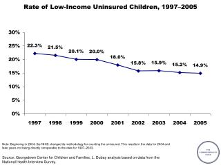 Rate of Low-Income Uninsured Children, 1997–2005
