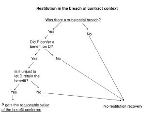 Restitution in the breach of contract context