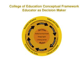 College of Education Conceptual Framework Educator as Decision Maker