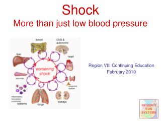 Shock More than just low blood pressure