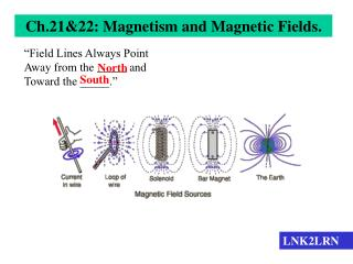 Ch.21&22: Magnetism and Magnetic Fields.