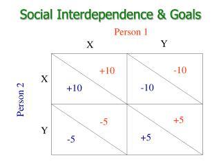 Social Interdependence & Goals