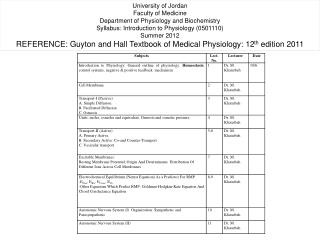 University of Jordan Faculty of Medicine Department of Physiology and Biochemistry Syllabus: Introduction to Physiology