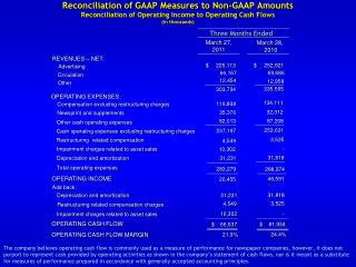 Reconciliation of GAAP Measures to Non-GAAP Amounts  Reconciliation of Operating Income to Operating Cash Flows (in tho