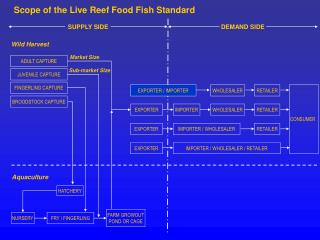Scope of the Live Reef Food Fish Standard