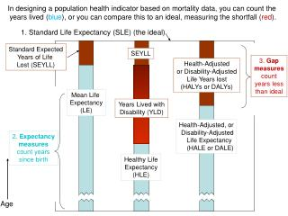 1. Standard Life Expectancy (SLE) (the ideal)
