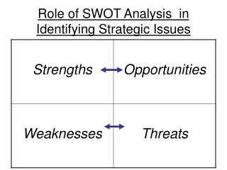 Role of SWOT Analysis  in Identifying Strategic Issues