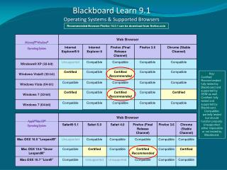 Blackboard Learn 9.1  Operating Systems & Supported Browsers