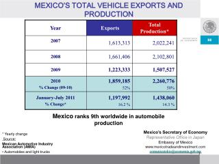 MEXICO'S TOTAL VEHICLE EXPORTS AND PRODUCTION