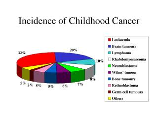 Incidence of Childhood Cancer