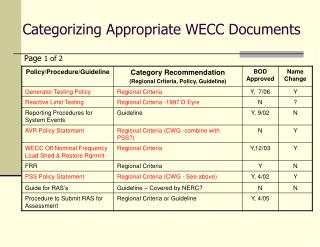 Categorizing Appropriate WECC Documents