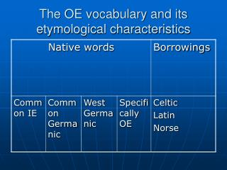 The OE vocabulary and its etymological characteristics