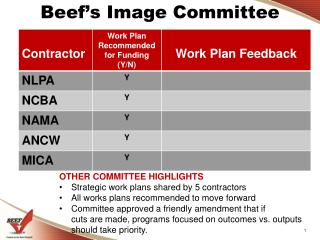 Beef's Image Committee