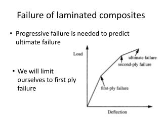 Failure of laminated composites