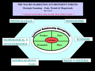 THE MACRO MARKETING ENVIRONMENT FORCES: Strategic Scanning – Fads, Trends & Megatrends [Dr. Carter]