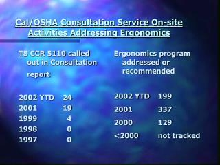 Cal/OSHA Consultation Service On-site  Activities Addressing Ergonomics