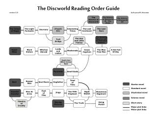 The Discworld Reading Order Guide